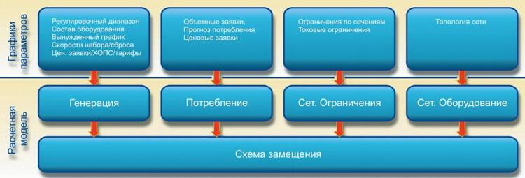 модели состава работ